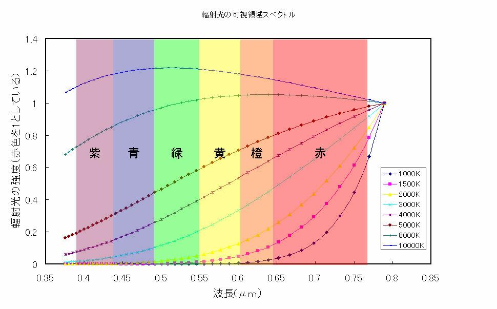 物質の温度と光の色:空の星の色...