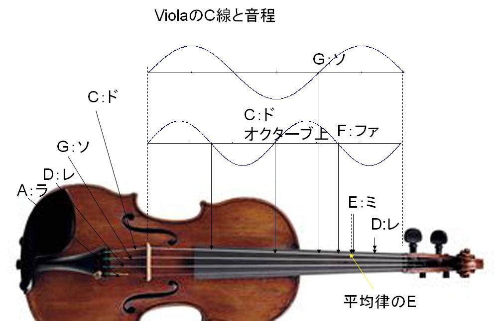 調 弦 バイオリン